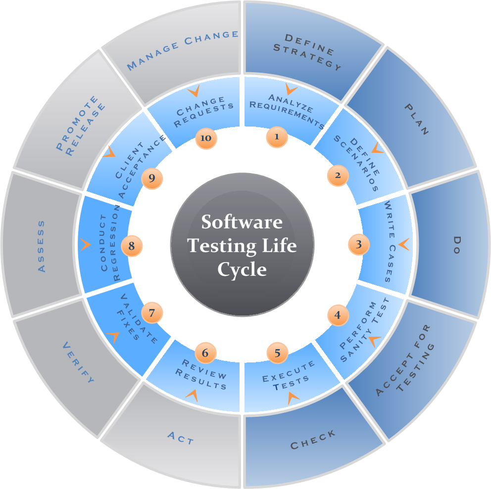 software-testing-lifecycle-v2